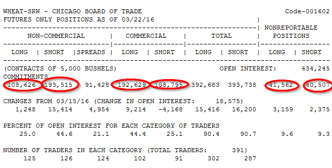 2016-03-26 12_41_11-CFTC Commitments of Traders Short Report – CBT (Futures Only)