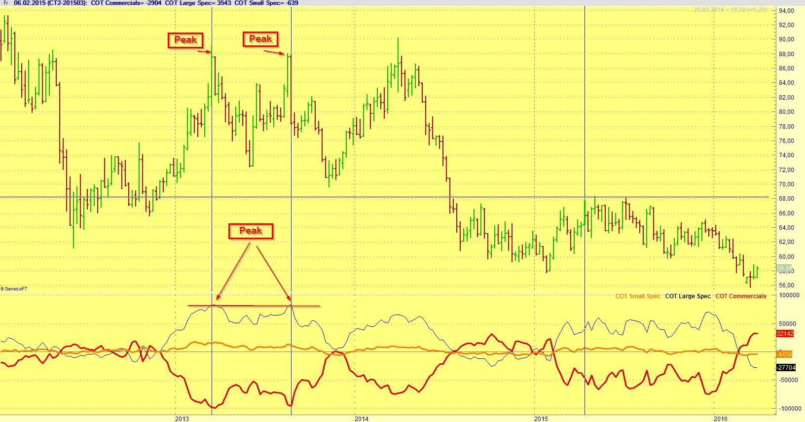 Cotton Chart