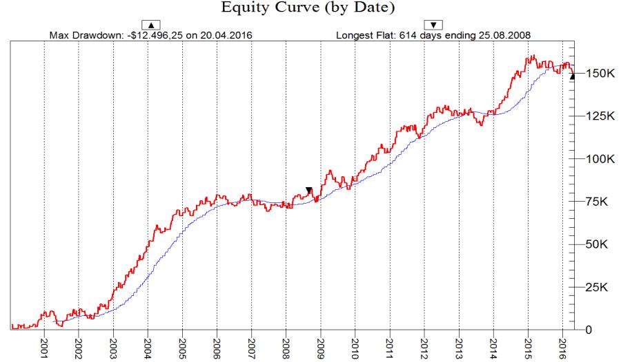 T Bond Chart