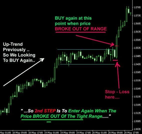 The Fine Art of Opening Range Breakout Trading and How to Master It