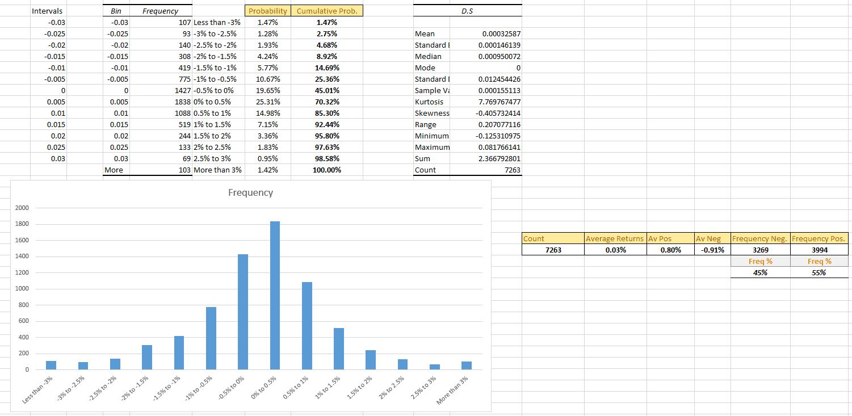 Russel 2000 Index