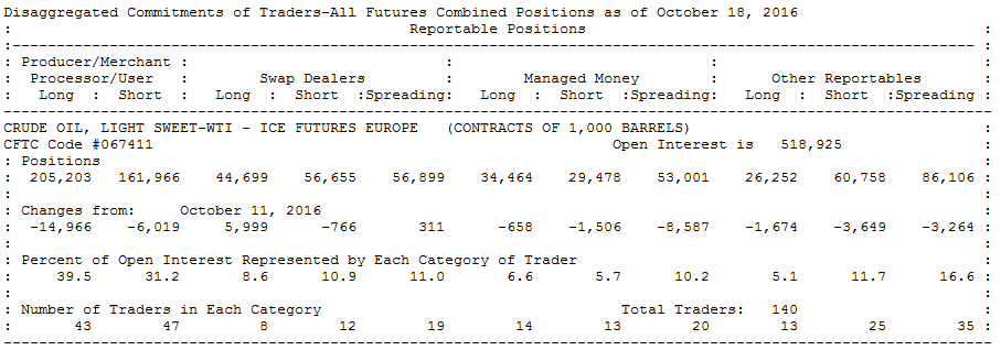 COT Report Crude Oil