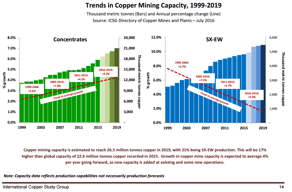 copper-production-forecasts
