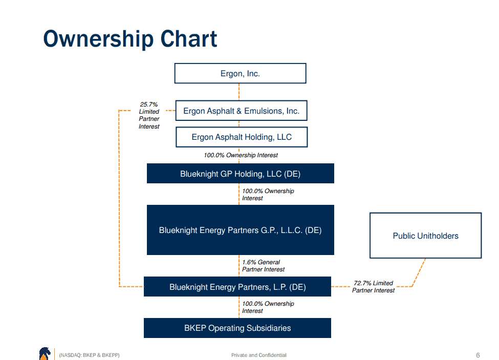 Blueknight Energy Partners