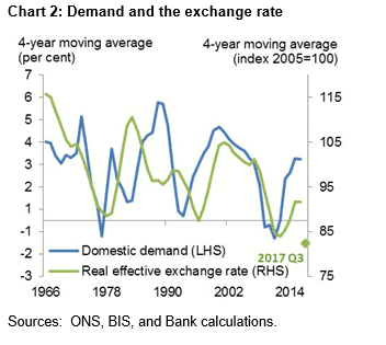 Demand and Exchange Rate