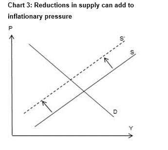 Inflationary Pressure